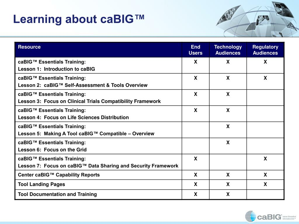 Learning about caBIG™