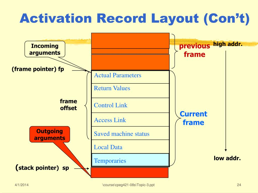 Activation Record Layout (Con't)