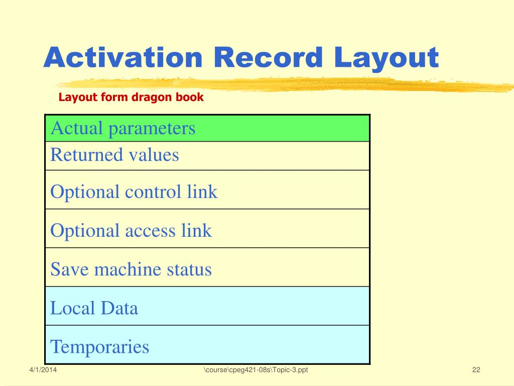 Activation Record Layout