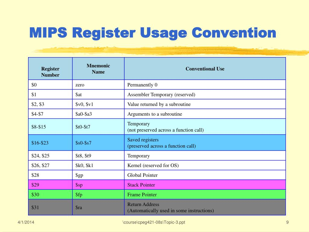 MIPS Register Usage Convention