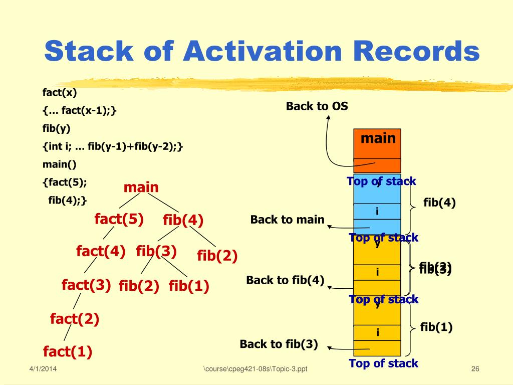 Stack of Activation Records