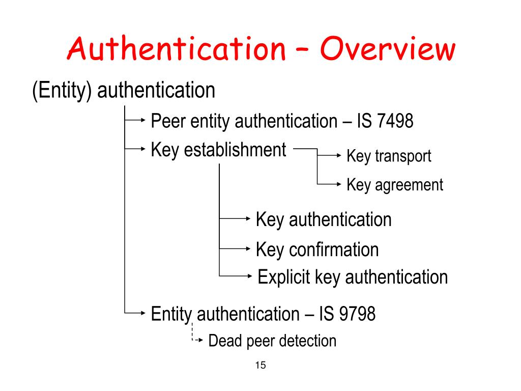 (Entity) authentication