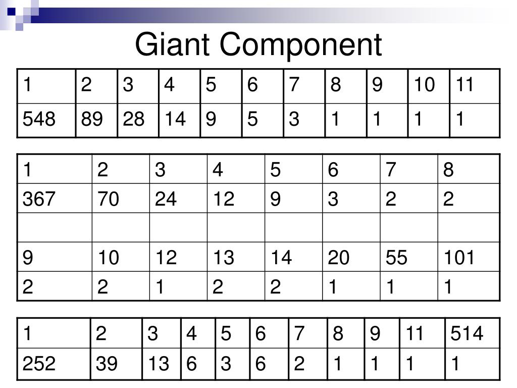 Giant Component