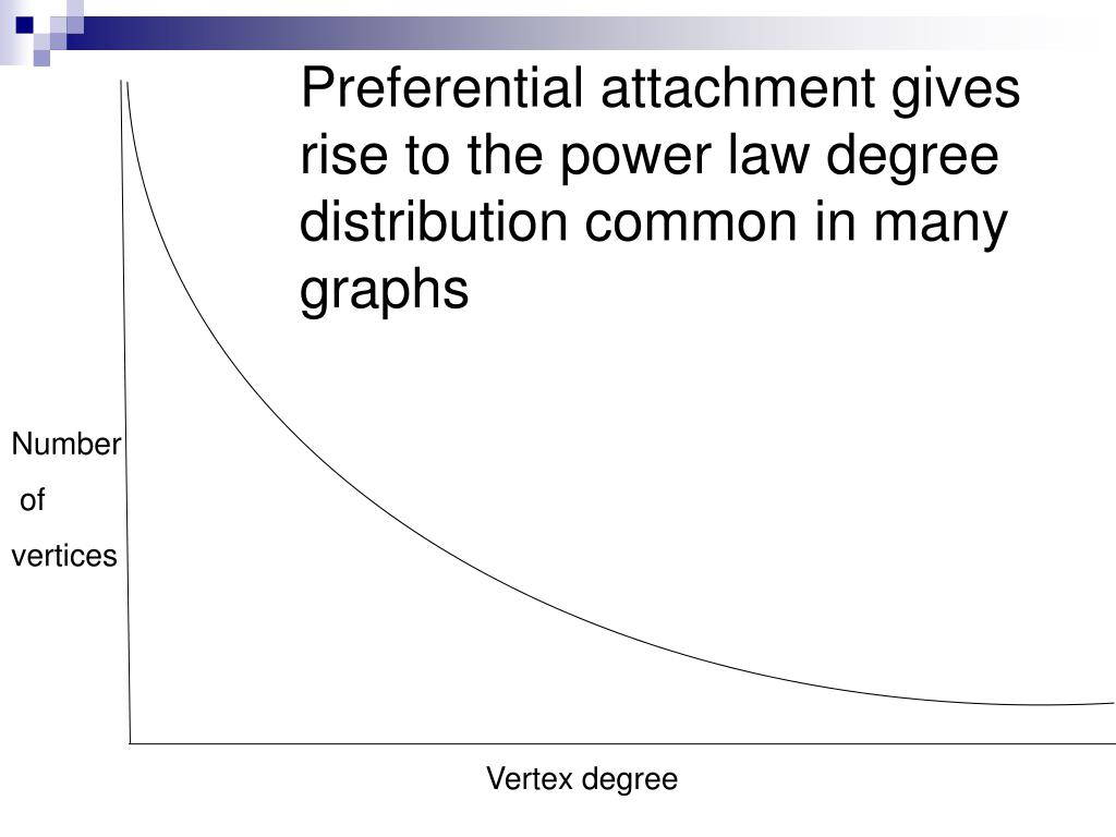 Preferential attachment gives rise to the power law degree distribution common in many graphs