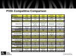 p330 i competitive comparison