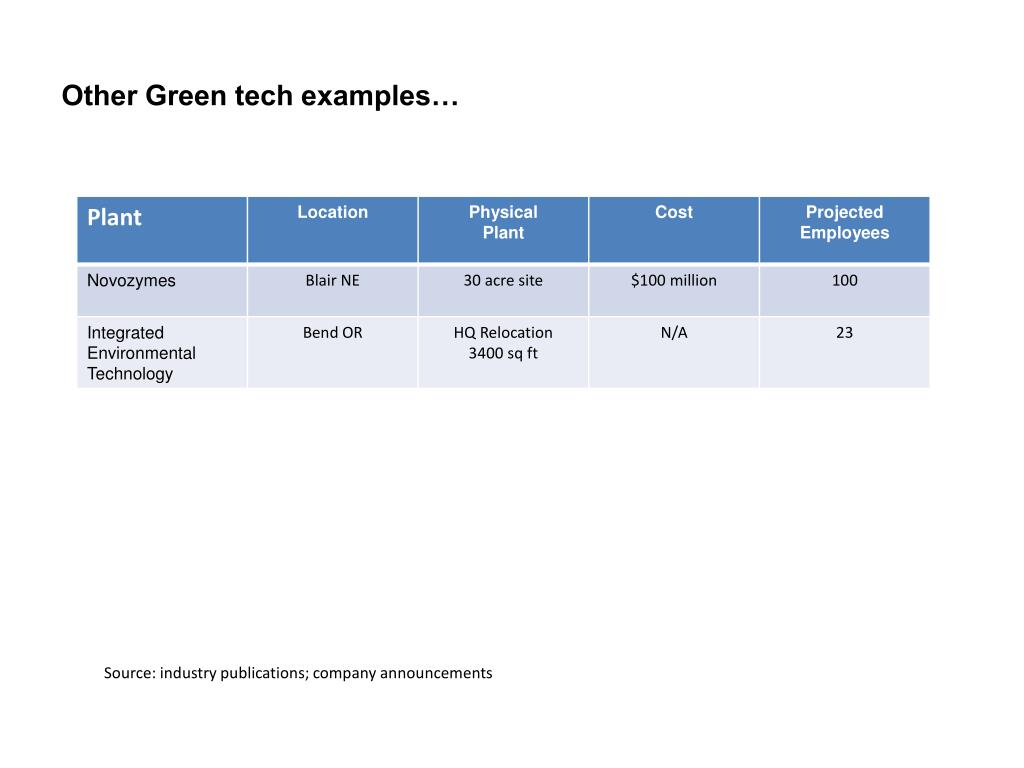 Other Green tech examples…