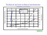technical and non technical mechanisms independent costs and effects