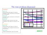 the time problem illustrated
