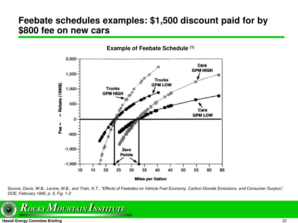Feebate schedules examples: $1,500 discount paid for by $800 fee on new cars