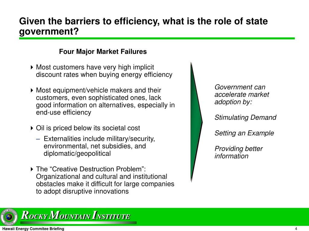 Four Major Market Failures