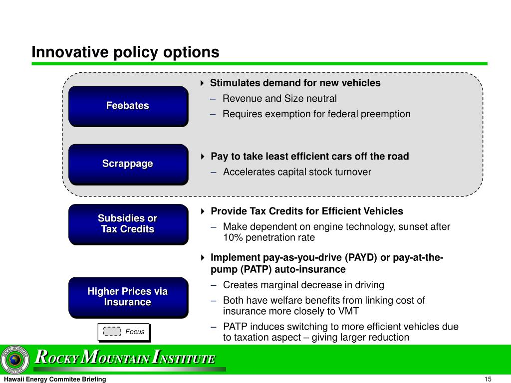 Innovative policy options