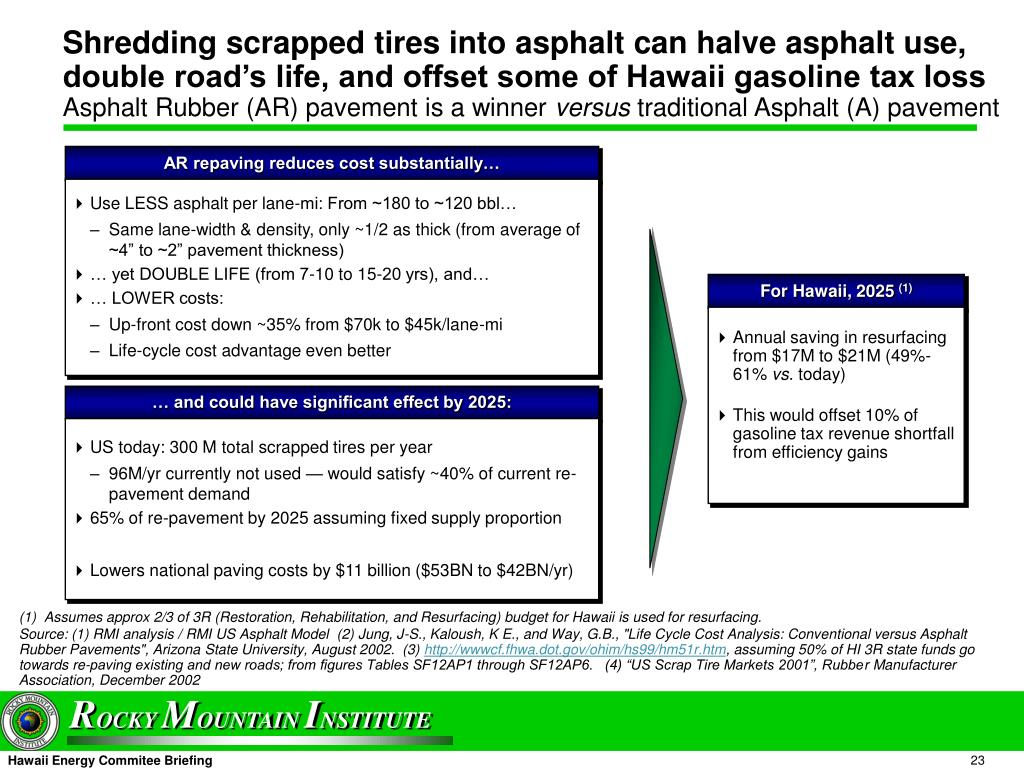 Shredding scrapped tires into asphalt can halve asphalt use, double road's life, and offset some of Hawaii gasoline tax loss