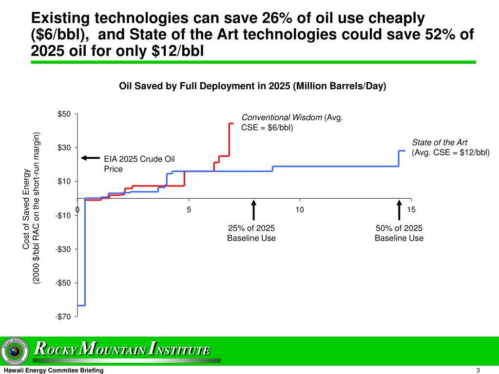 Existing technologies can save 26% of oil use cheaply ($6/bbl),  and State of the Art technologies could save 52% of 2025 oil for only $12/bbl