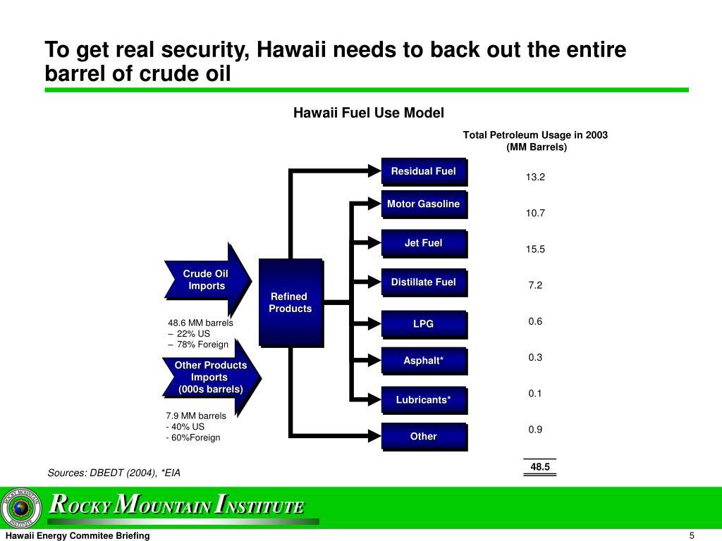 Residual Fuel