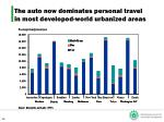 the auto now dominates personal travel in most developed world urbanized areas