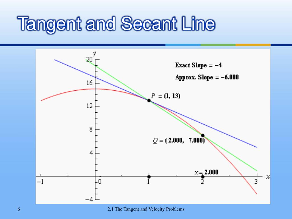 Tangent and Secant Line