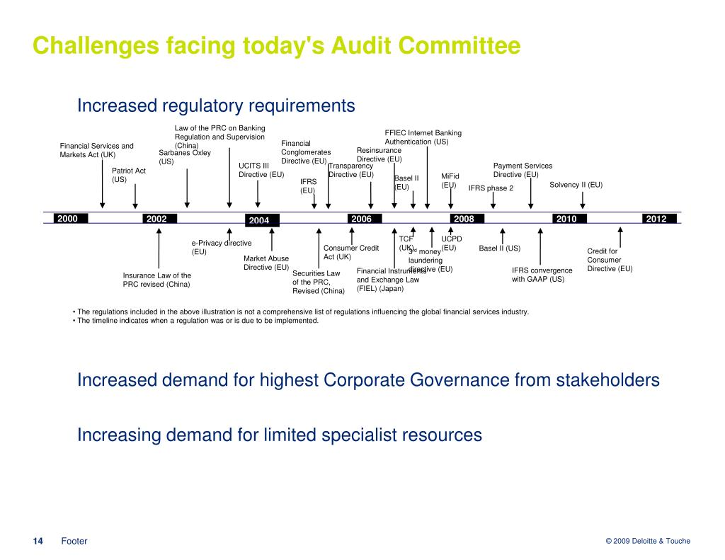 Challenges facing today's Audit Committee
