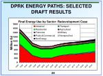 dprk energy paths selected draft results28