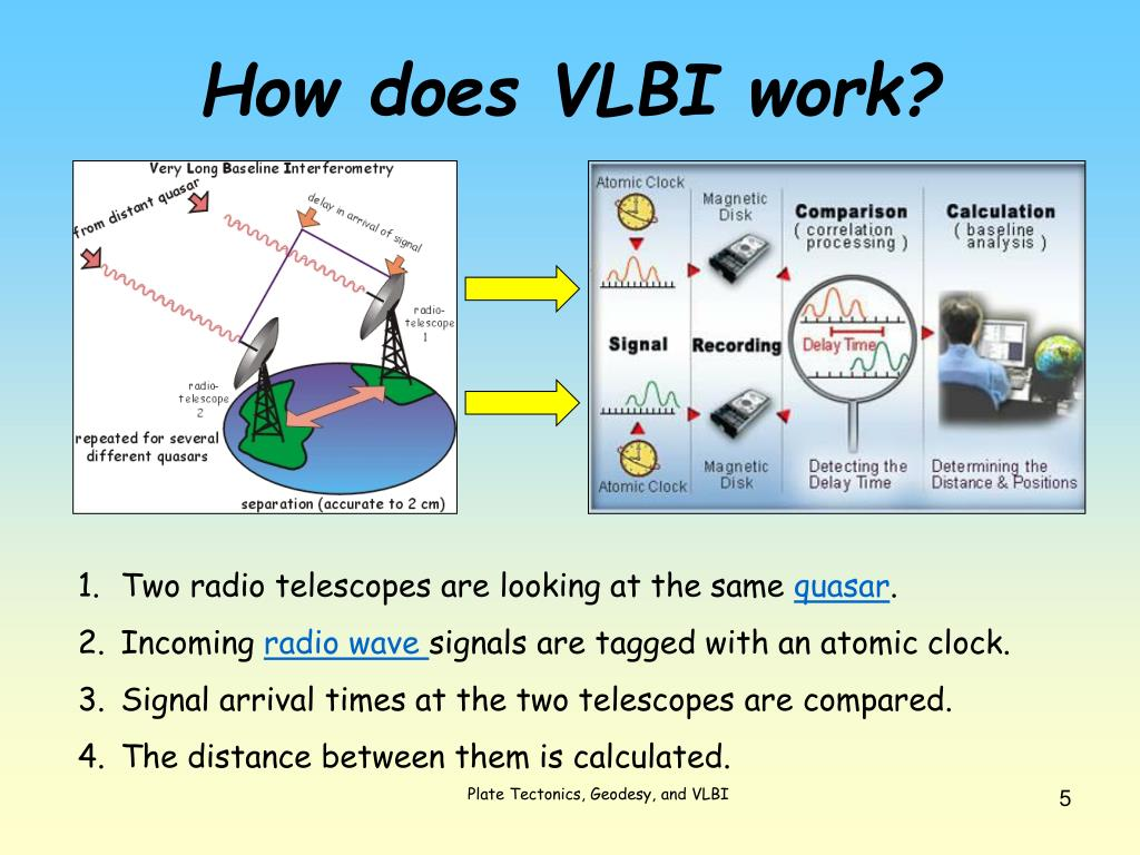 How does VLBI work?