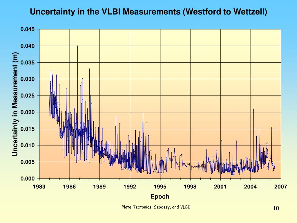 Uncertainty in the VLBI Measurements (Westford to Wettzell)