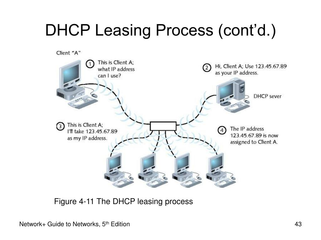 Figure 4-11 The DHCP leasing process
