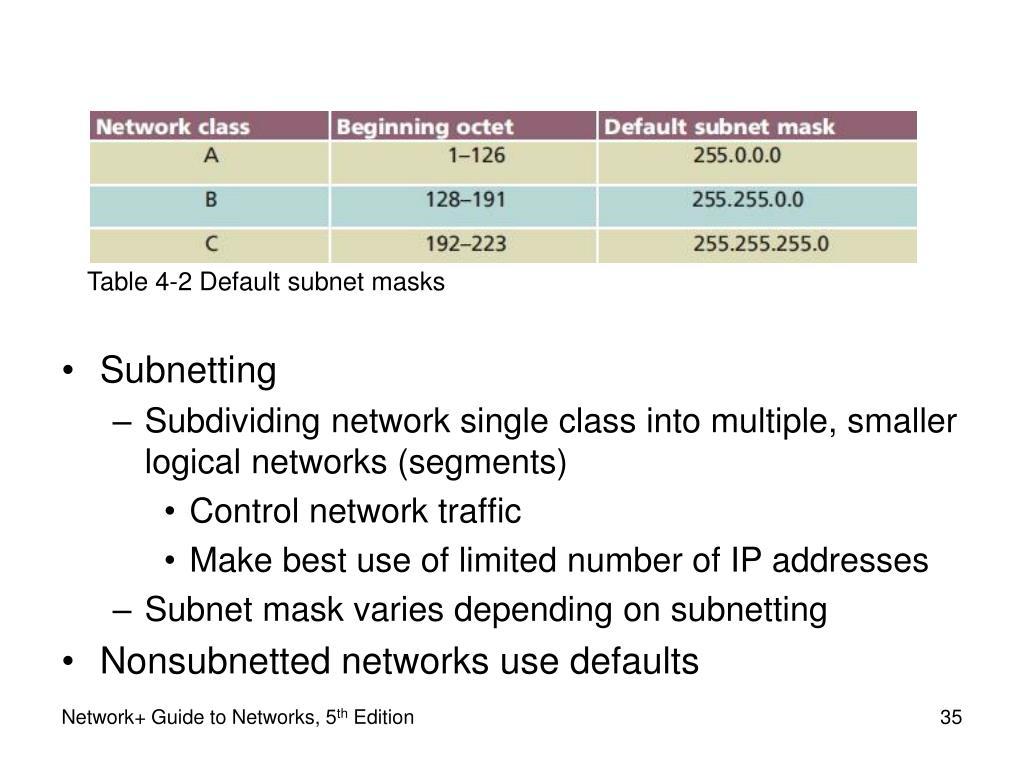 Table 4-2 Default subnet masks