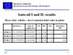 auto oil i and ii results7