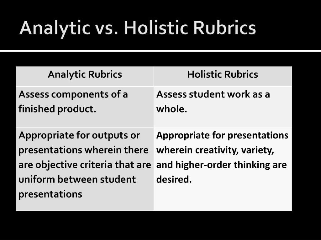 Analytic vs. Holistic Rubrics