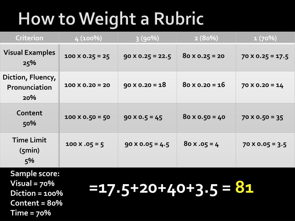 How to Weight a Rubric