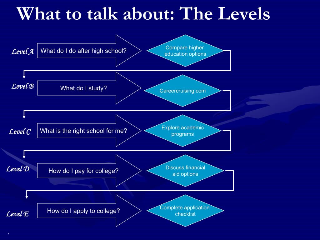 What to talk about: The Levels