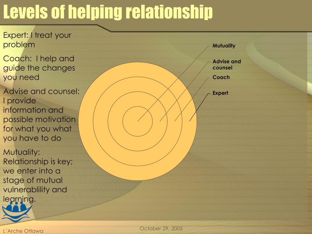 Levels of helping relationship