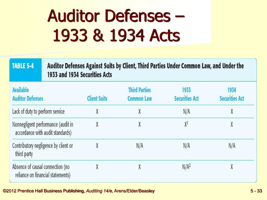 Auditor Defenses –