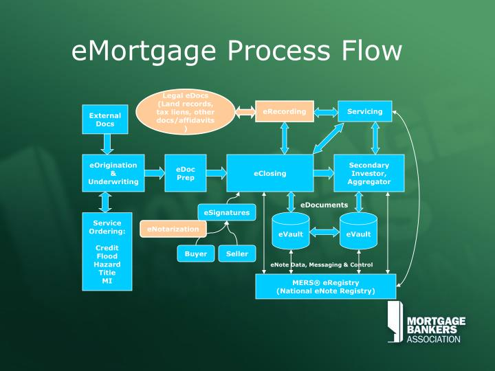 Emortgage process flow