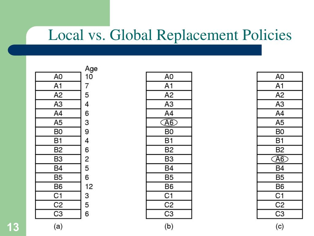 Local vs. Global Replacement Policies