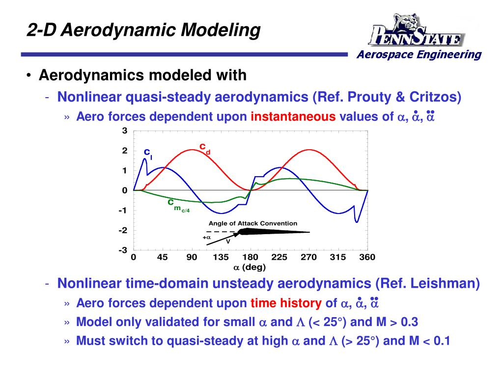 2-D Aerodynamic Modeling