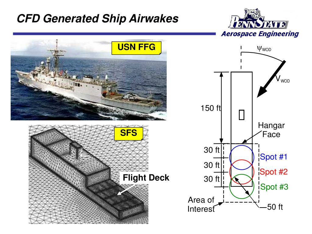 CFD Generated Ship Airwakes