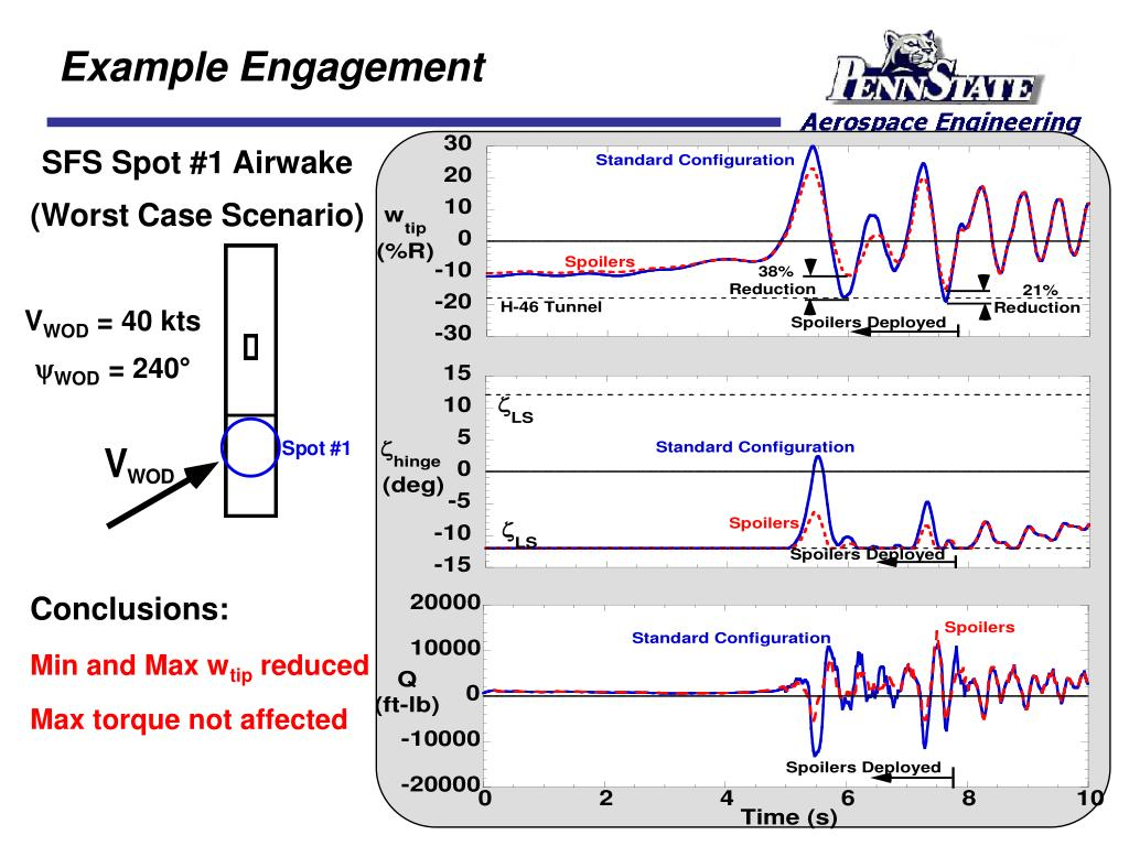 Example Engagement
