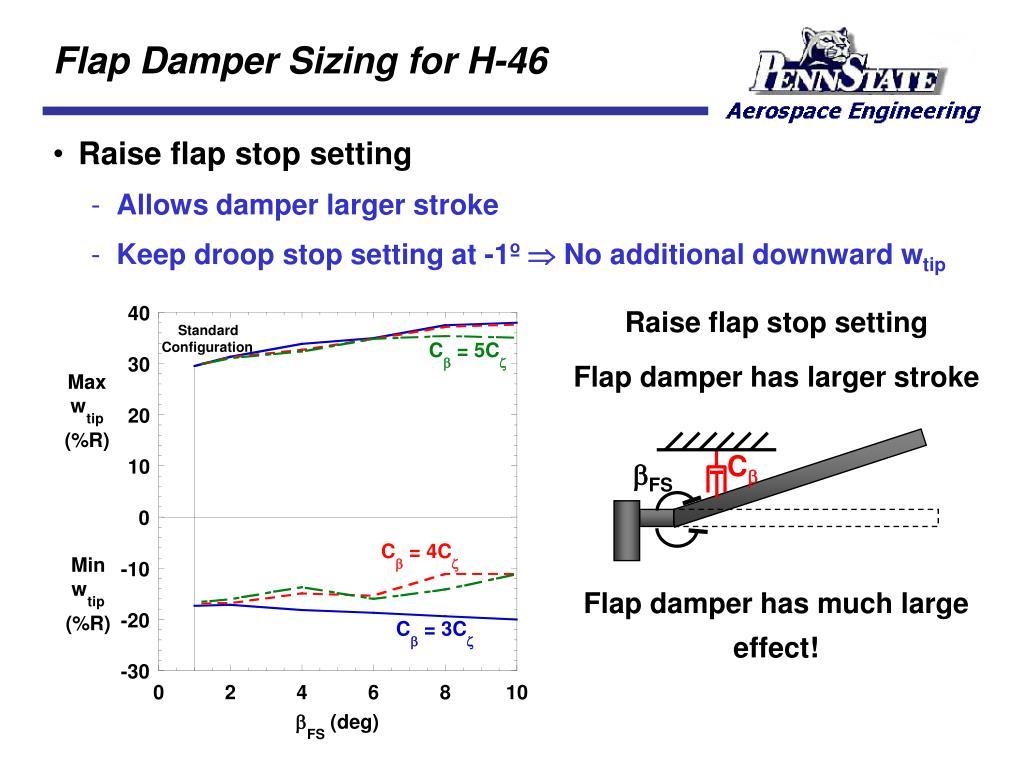 Flap Damper Sizing for H-46