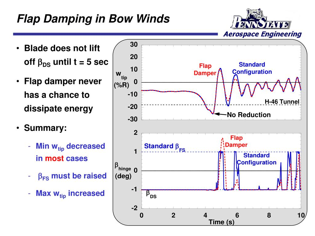 Flap Damping in Bow Winds