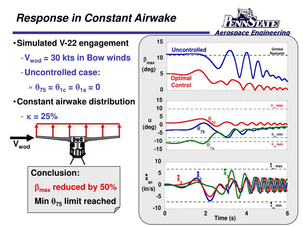 Response in Constant Airwake