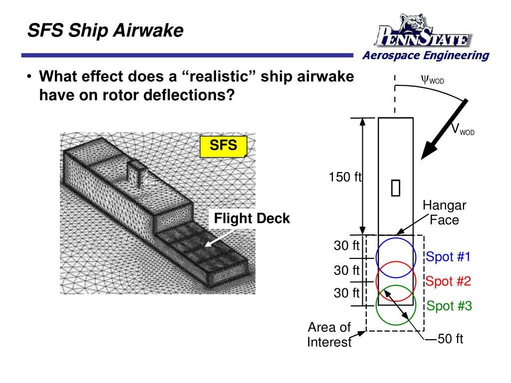 SFS Ship Airwake