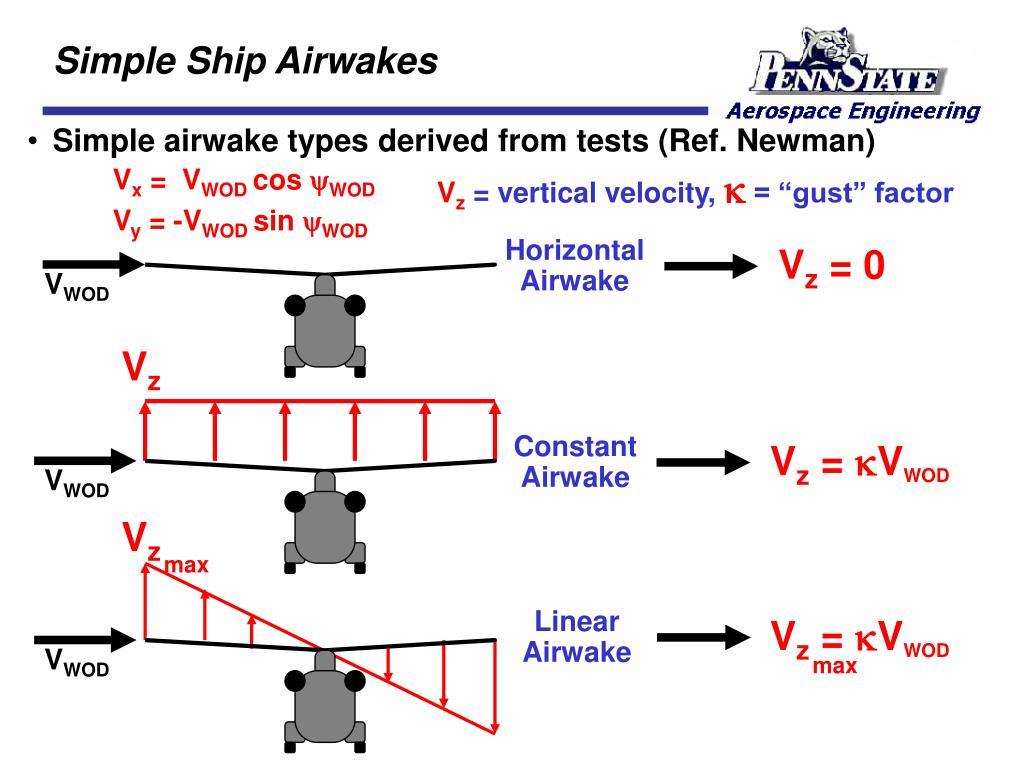 Simple Ship Airwakes