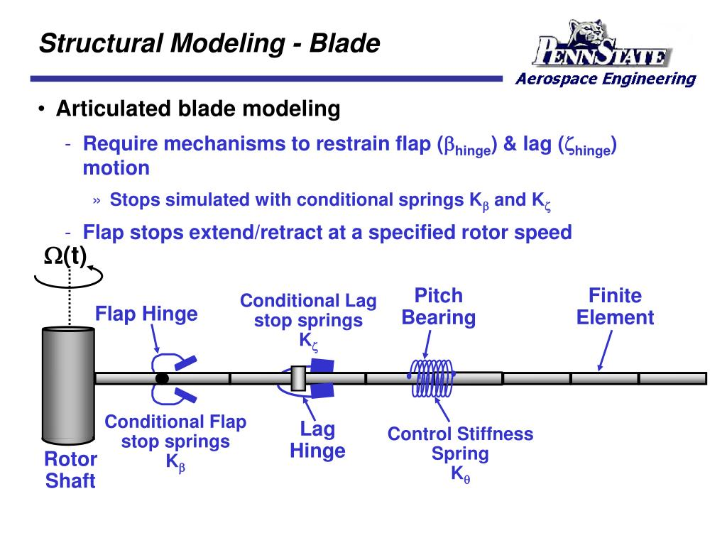Structural Modeling - Blade