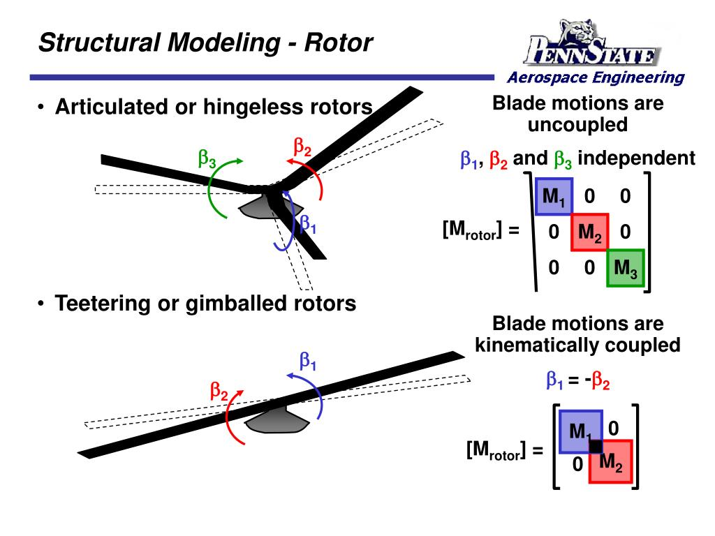 Structural Modeling - Rotor