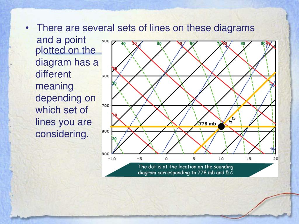 plotted on the diagram has a different meaning depending on which set of lines you are considering.