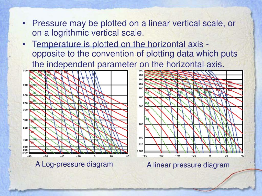 Pressure may be plotted on a linear vertical scale, or on a logrithmic vertical scale.