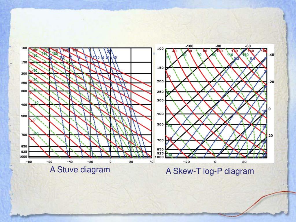 A Stuve diagram