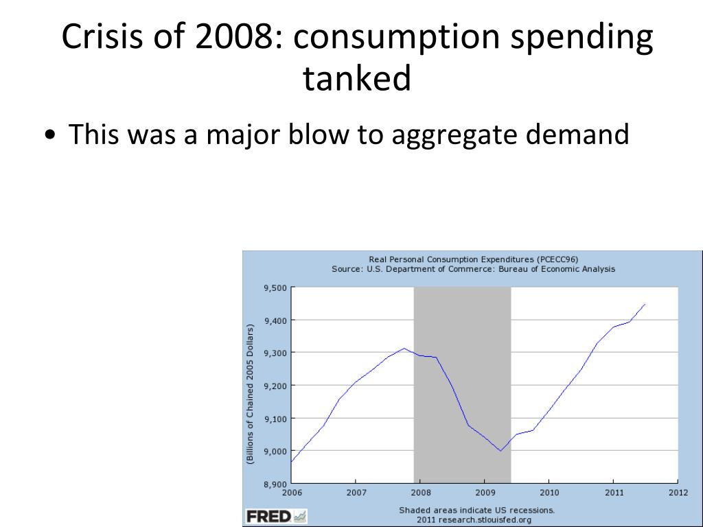 Crisis of 2008: consumption spending tanked