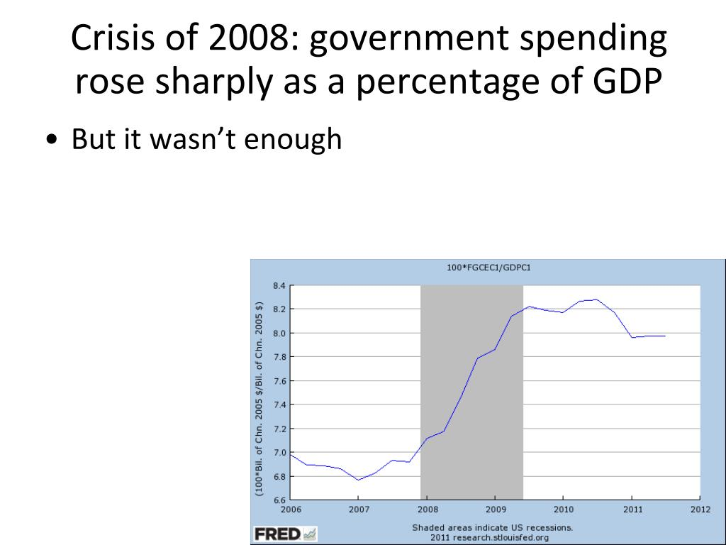 Crisis of 2008: government spending rose sharply as a percentage of GDP