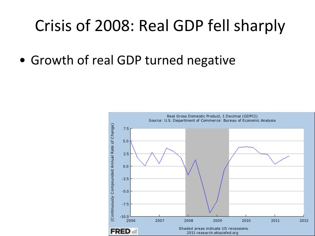 Crisis of 2008: Real GDP fell sharply